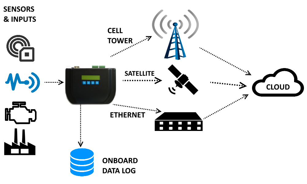 PalOne Sensor Network Cloud Connections