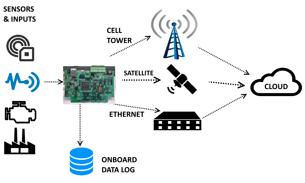 PalOne Sensor Gateway Connections